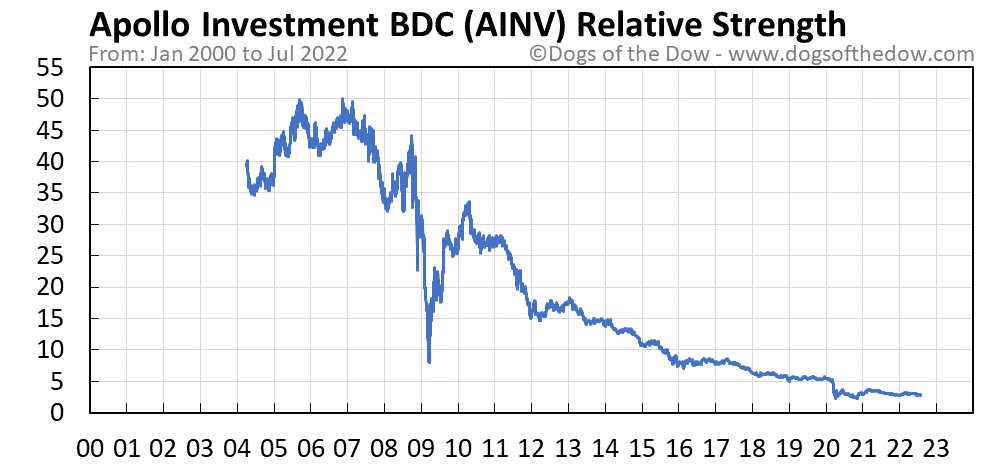 AINV relative strength chart