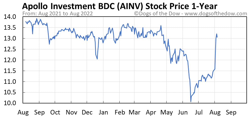 AINV 1-year stock price chart