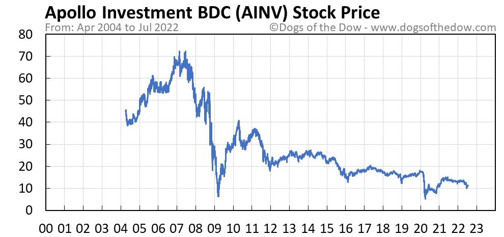 AINV stock price chart