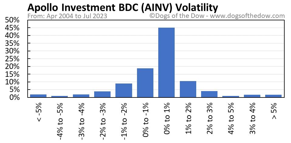 AINV volatility chart