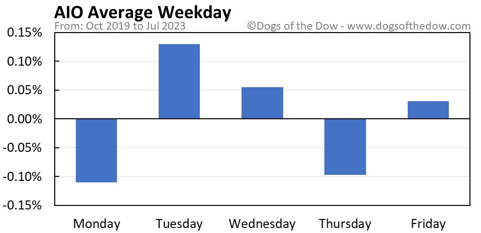AIO average weekday chart