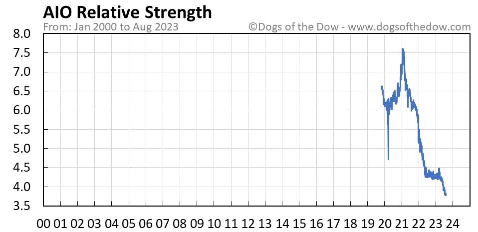 AIO relative strength chart