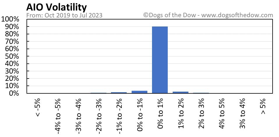 AIO volatility chart