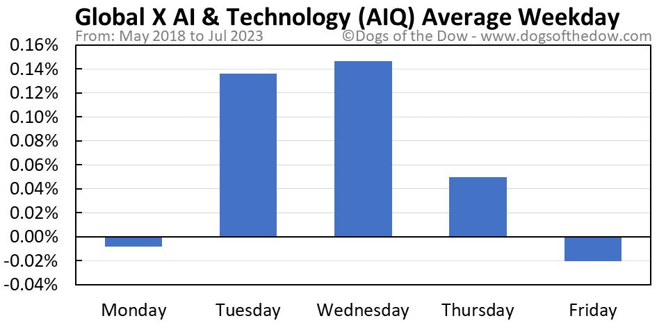 AIQ average weekday chart