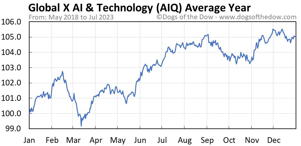 AIQ average year chart