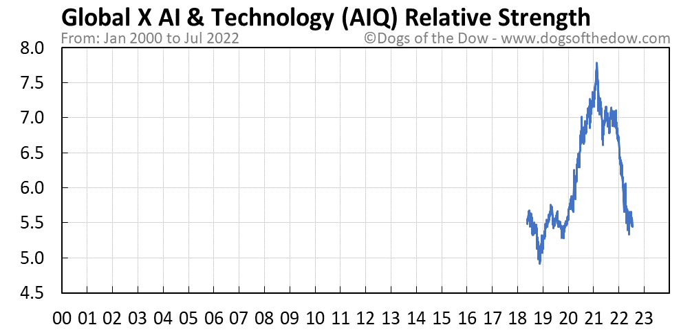 AIQ relative strength chart