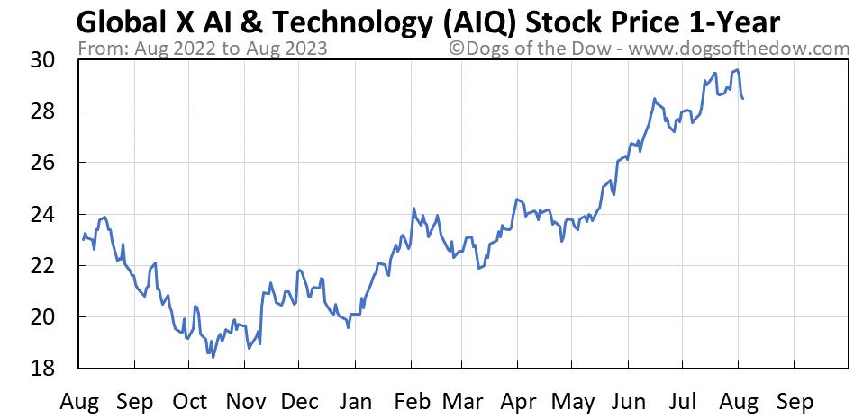 AIQ 1-year stock price chart