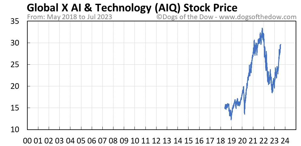 AIQ stock price chart