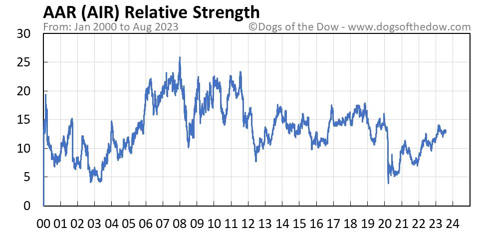 AIR relative strength chart