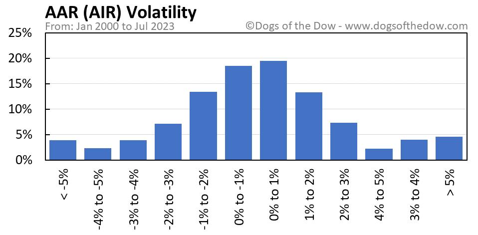 AIR volatility chart