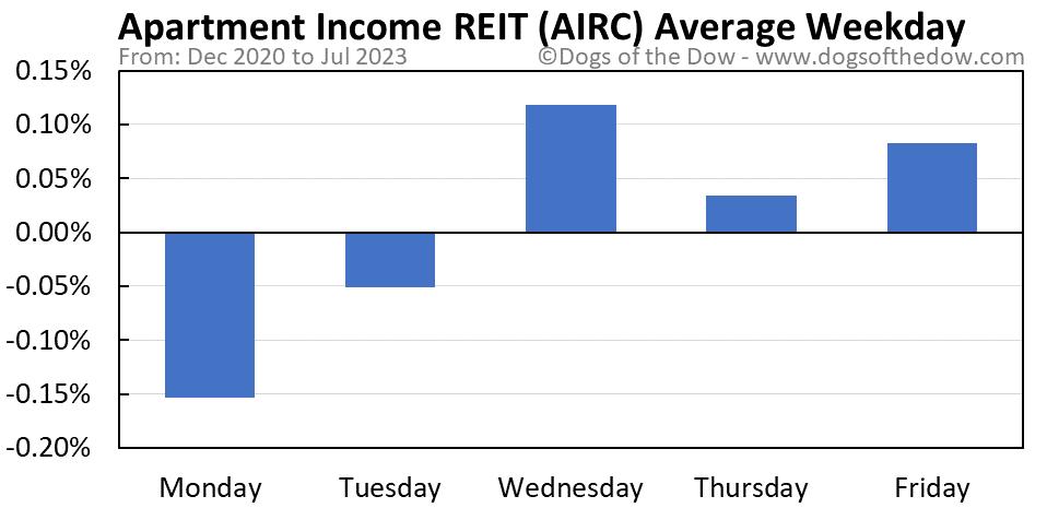 AIRC average weekday chart