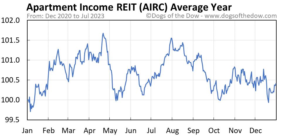 AIRC average year chart