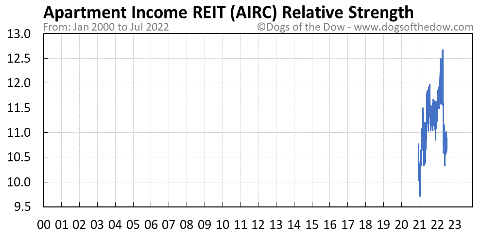 AIRC relative strength chart
