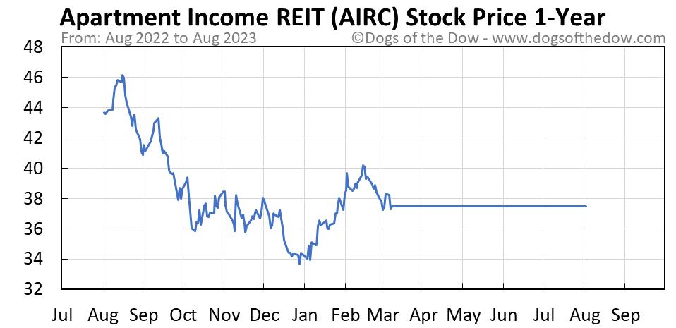 AIRC 1-year stock price chart