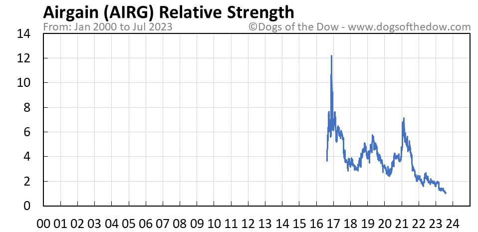 AIRG relative strength chart