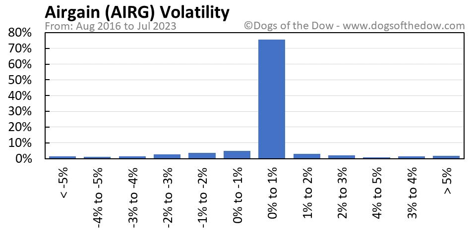 AIRG volatility chart