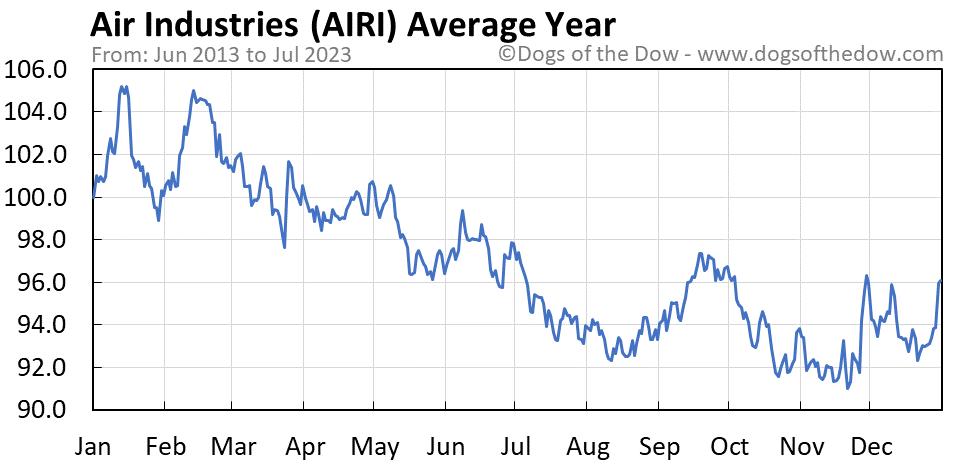 AIRI average year chart