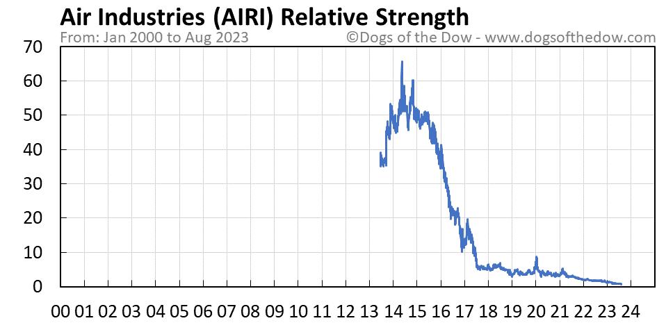AIRI relative strength chart