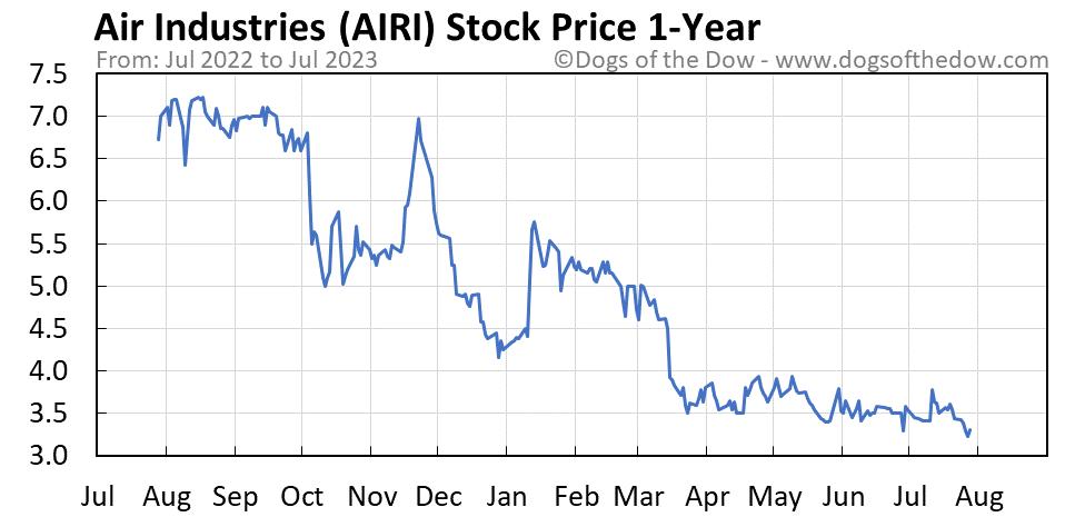 AIRI 1-year stock price chart