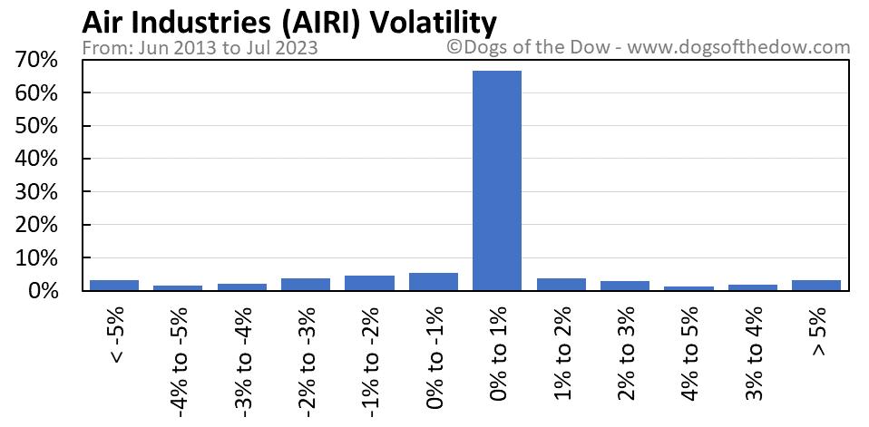 AIRI volatility chart