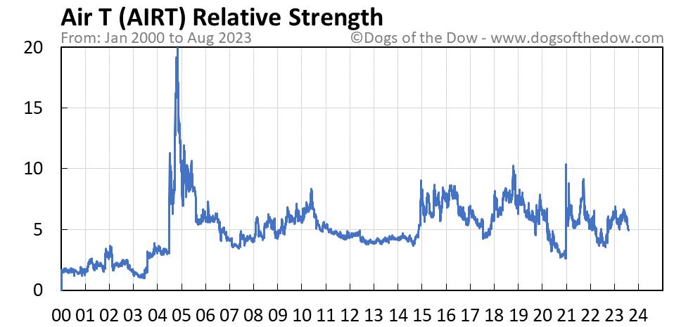 AIRT relative strength chart