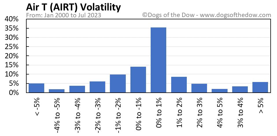 AIRT volatility chart