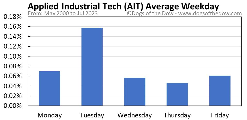 AIT average weekday chart