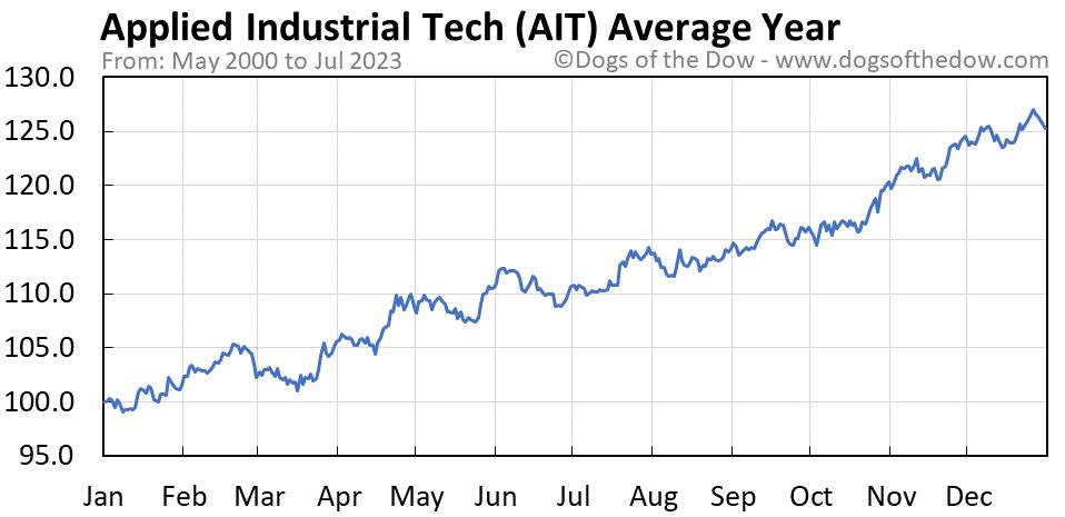 AIT average year chart