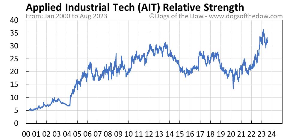 AIT relative strength chart