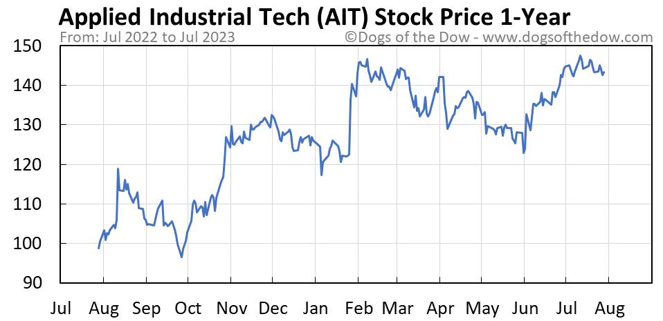 AIT 1-year stock price chart