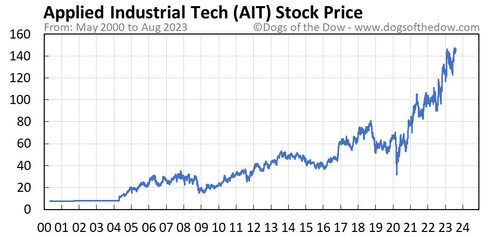 AIT stock price chart