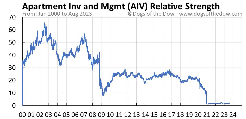 AIV relative strength chart
