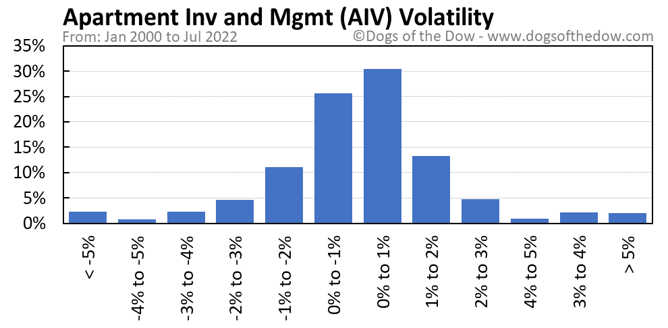 AIV volatility chart