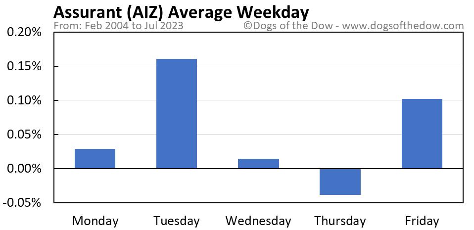 AIZ average weekday chart