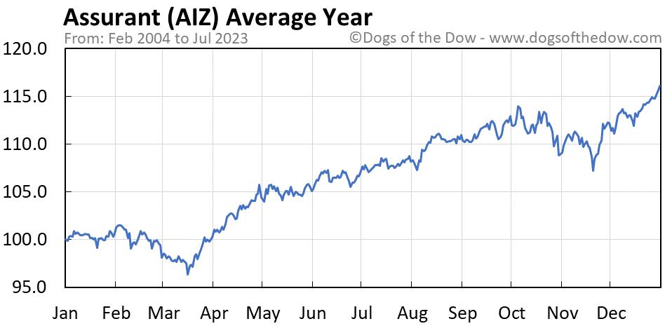 AIZ average year chart