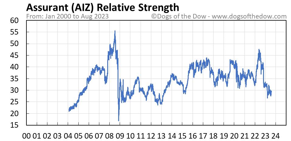 AIZ relative strength chart