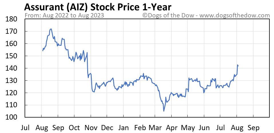 AIZ 1-year stock price chart