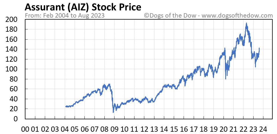AIZ stock price chart