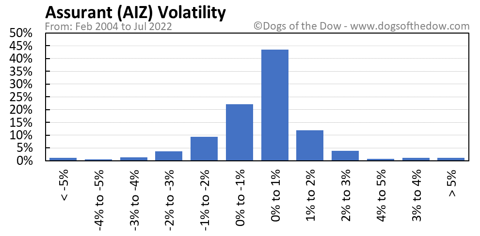 AIZ volatility chart