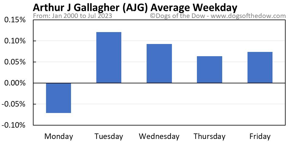AJG average weekday chart