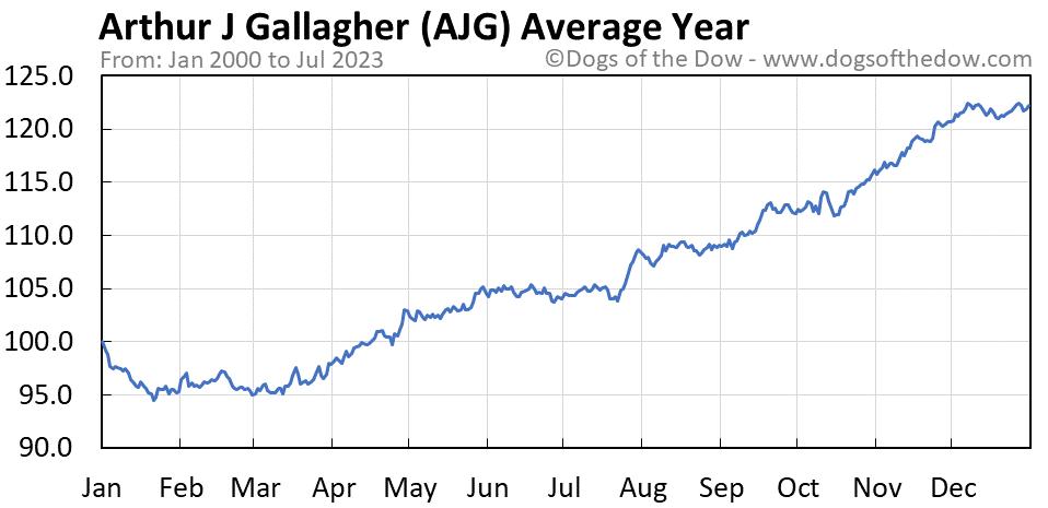 AJG average year chart