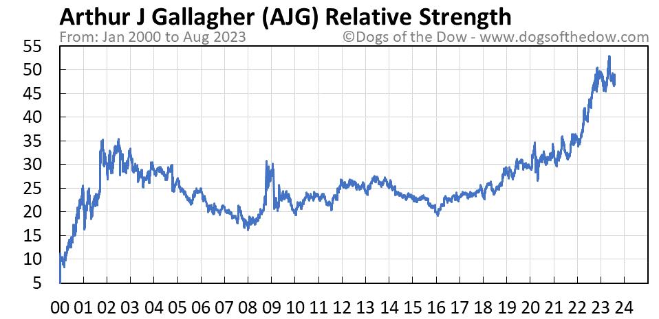 AJG relative strength chart