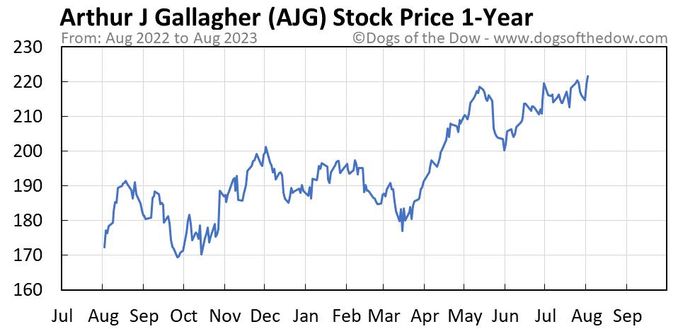 AJG 1-year stock price chart