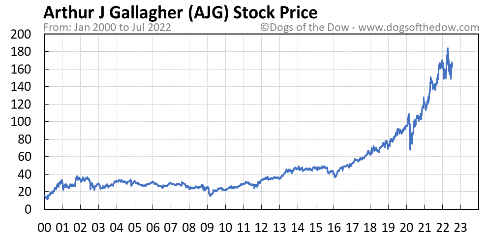AJG stock price chart