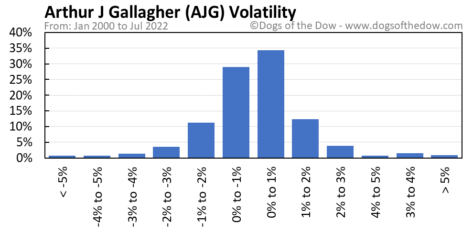 AJG volatility chart