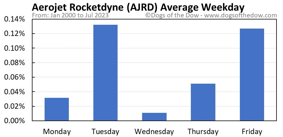 AJRD average weekday chart