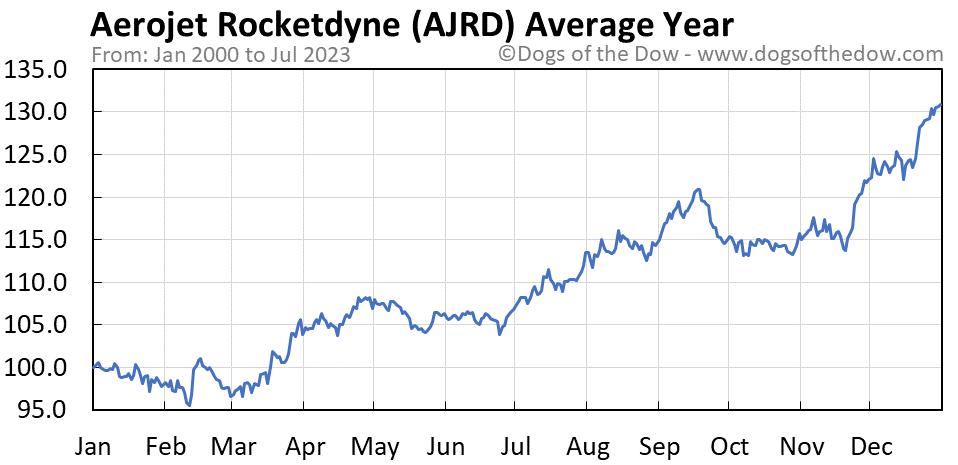AJRD average year chart