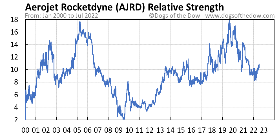 AJRD relative strength chart