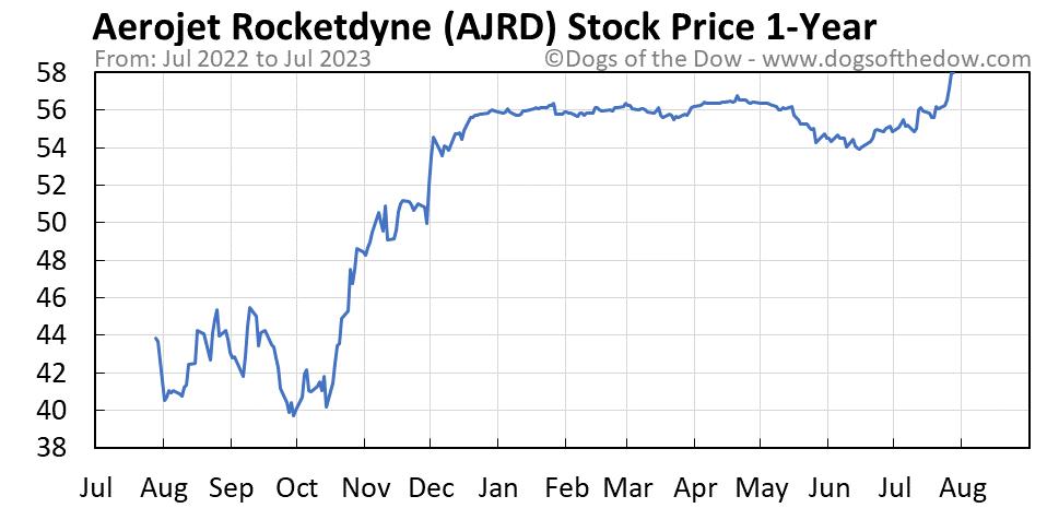 AJRD 1-year stock price chart