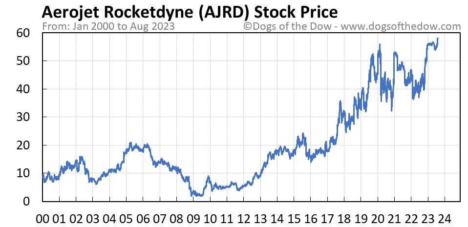AJRD stock price chart